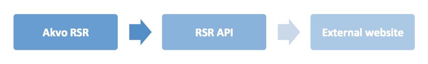 READ API