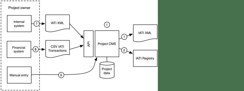 11-Project CMS
