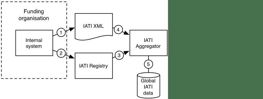 2-IATI XML data publishing process-new