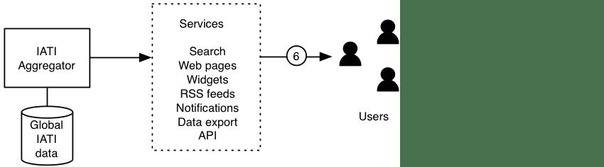 4-IATI aggregator
