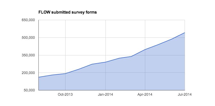 flow-data-aug-2014