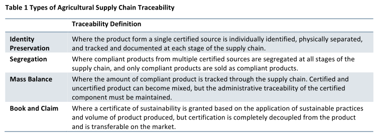 types traceability